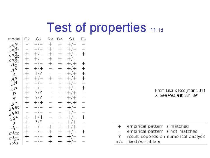 Test of properties 11. 1 d From Lika & Kooijman 2011 J. Sea Res,