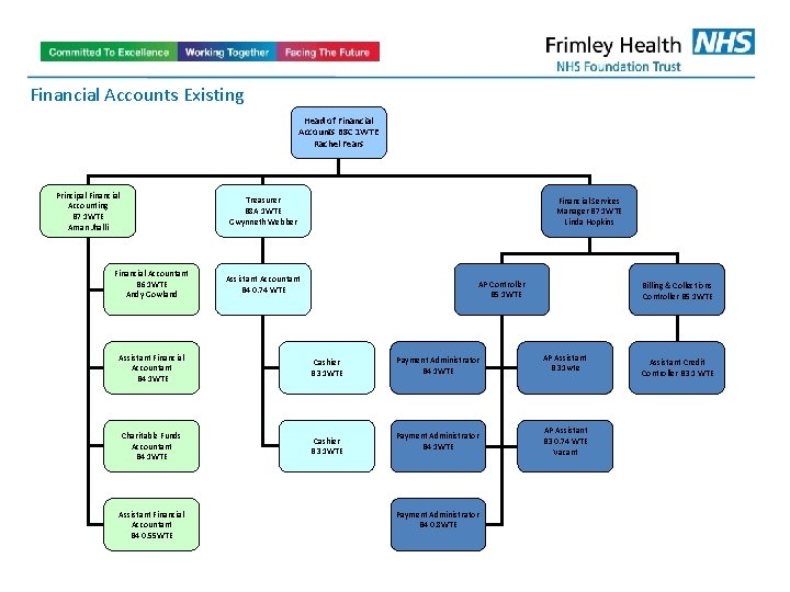 Financial Accounts Existing Head of Financial Accounts B 8 C 1 WTE Rachel Fears