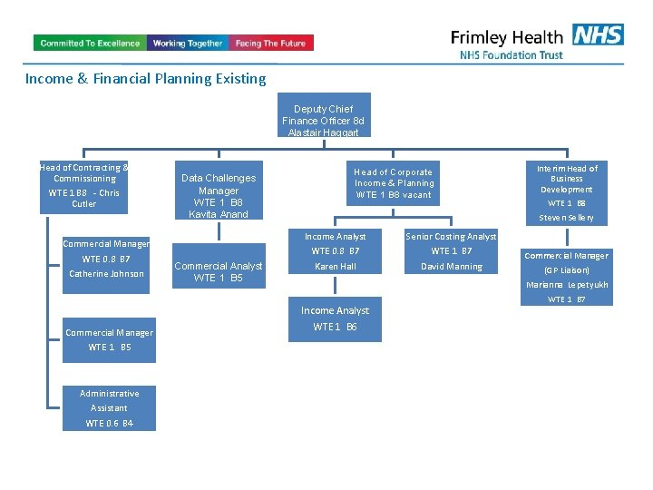 Income & Financial Planning Existing Deputy Chief Finance Officer 8 d Alastair Haggart Head