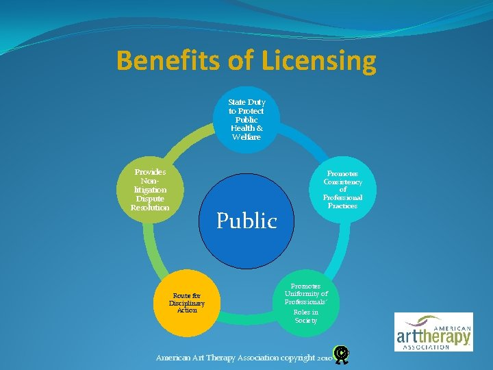 Benefits of Licensing State Duty to Protect Public Health & Welfare Provides Nonlitigation Dispute