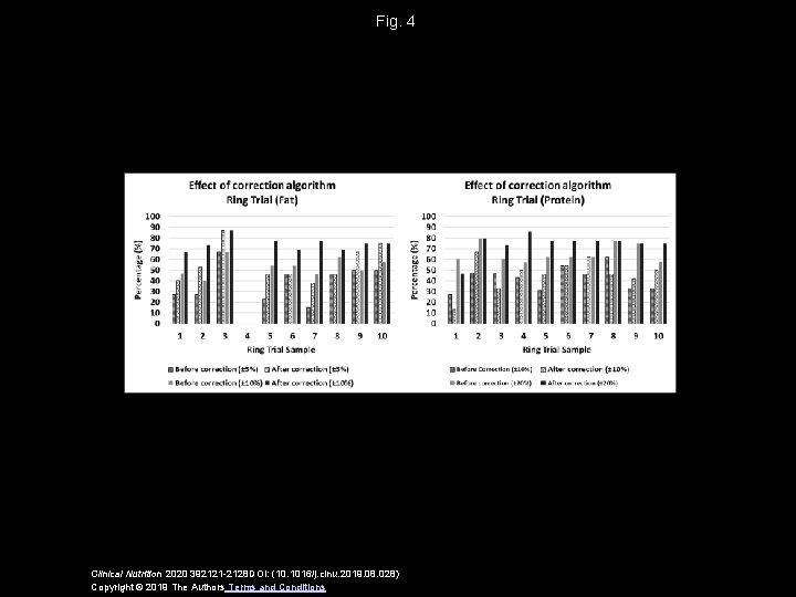 Fig. 4 Clinical Nutrition 2020 392121 -2128 DOI: (10. 1016/j. clnu. 2019. 08. 028)