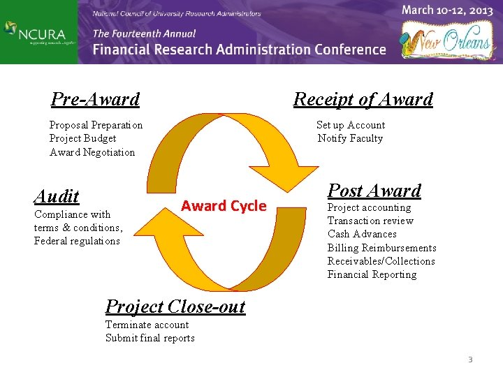 Pre-Award Receipt of Award Proposal Preparation Project Budget Award Negotiation Audit Compliance with terms