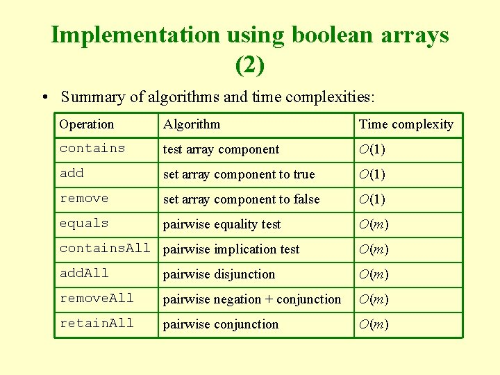 Implementation using boolean arrays (2) • Summary of algorithms and time complexities: Operation Algorithm
