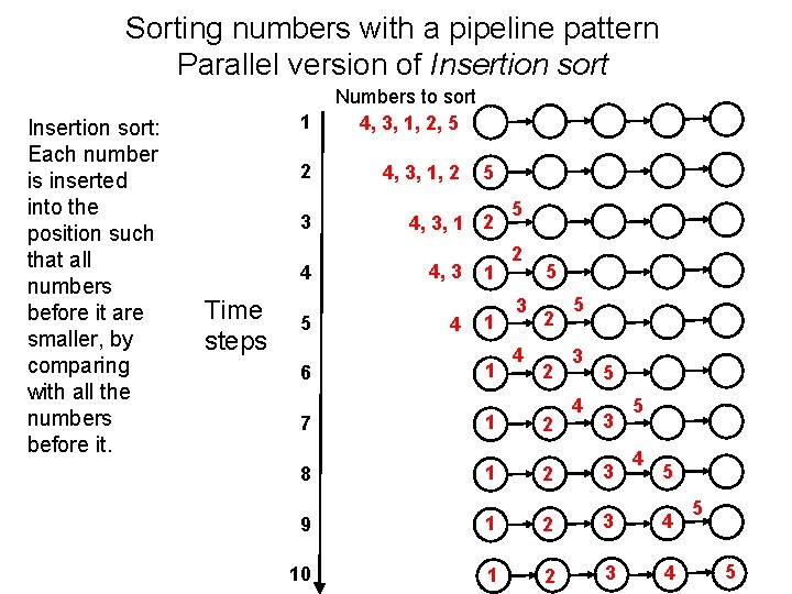 Sorting numbers with a pipeline pattern Parallel version of Insertion sort: Each number is