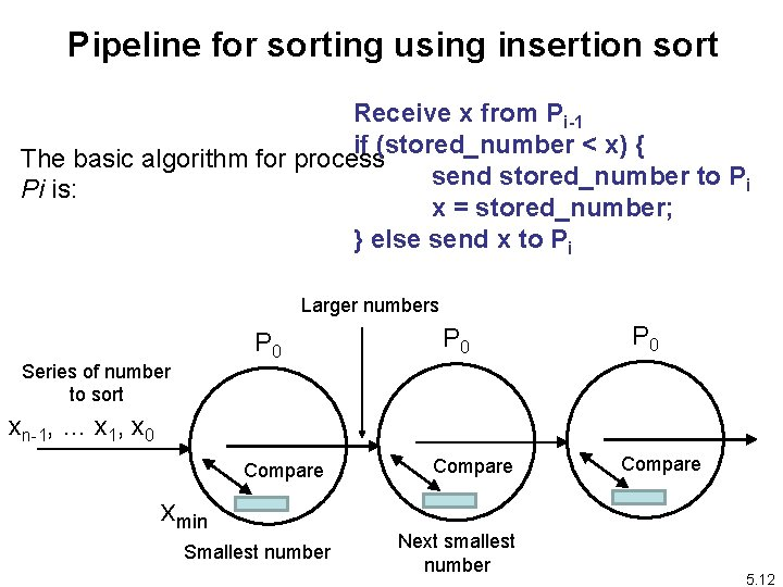 Pipeline for sorting using insertion sort Receive x from Pi-1 if (stored_number < x)
