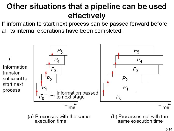 Other situations that a pipeline can be used effectively If information to start next
