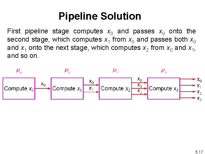 Pipeline Solution First pipeline stage computes x 0 and passes x 0 onto the