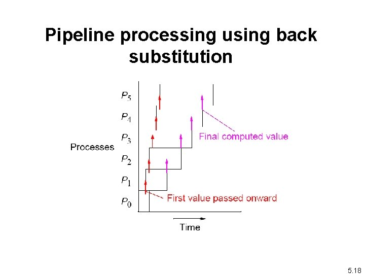 Pipeline processing using back substitution 5. 18