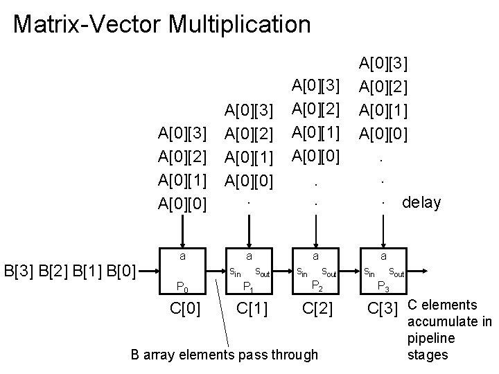 Matrix-Vector Multiplication B[3] B[2] B[1] B[0] A[0][3] A[0][2] A[0][1] A[0][0]. . a a a