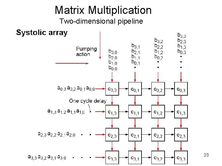 Matrix Multiplication Two-dimensional pipeline 23