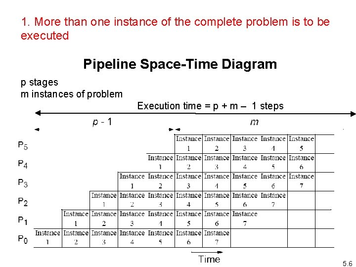 1. More than one instance of the complete problem is to be executed Pipeline