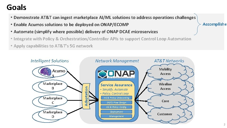 Goals Demonstrate AT&T can ingest marketplace AI/ML solutions to address operations challenges Enable Acumos