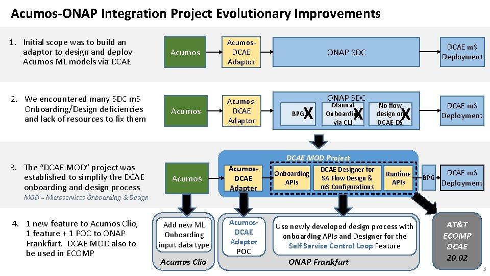 Acumos-ONAP Integration Project Evolutionary Improvements 1. Initial scope was to build an adaptor to