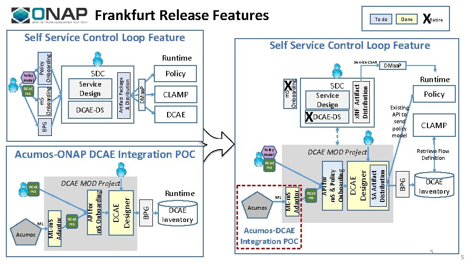 Frankfurt Release Features Self Service Control Loop Feature CLAMP DCAE Acumos DCAE Inventory SDC