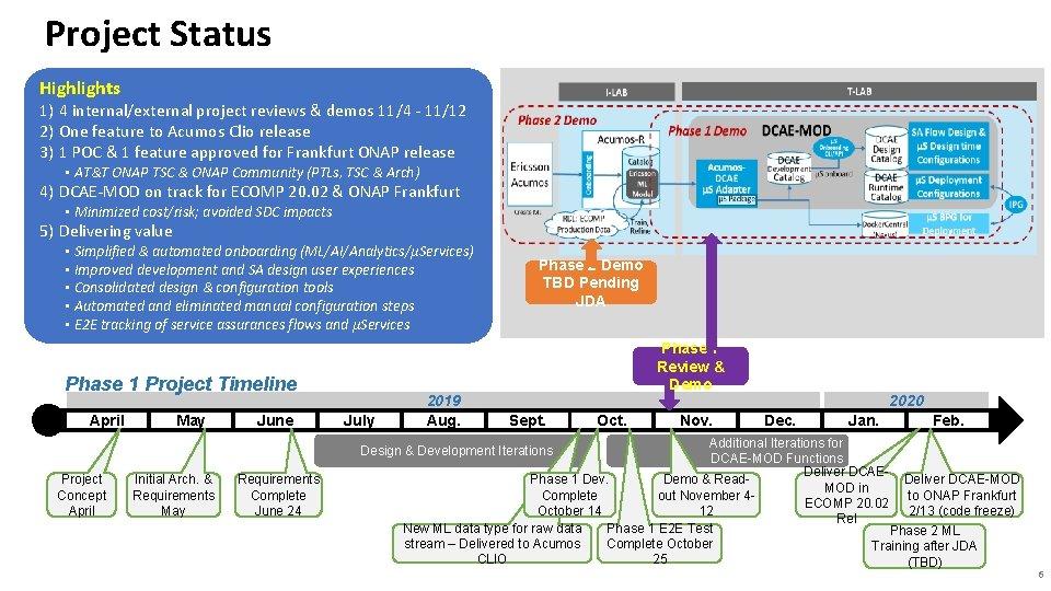 Project Status Highlights 1) 4 internal/external project reviews & demos 11/4 - 11/12 2)