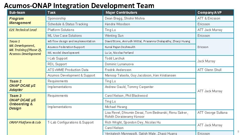 Acumos-ONAP Integration Development Team Sub-team Task Major Contributors Company/AVP Program Management Sponsorship Dean Bragg,