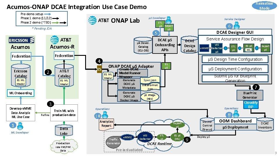 Animation Mode Acumos-ONAP DCAE Integration Use Case Demo Pre-demo setup Phase 1 demo (11/12)