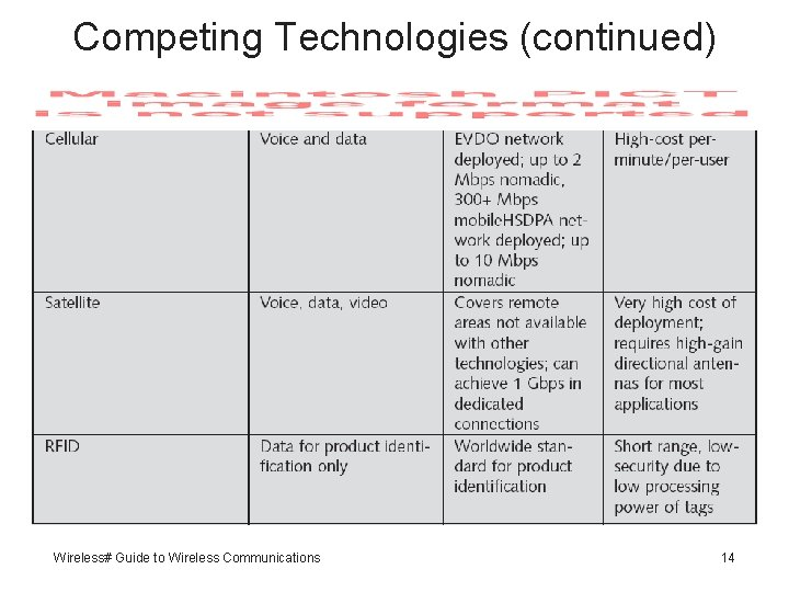 Competing Technologies (continued) Wireless# Guide to Wireless Communications 14