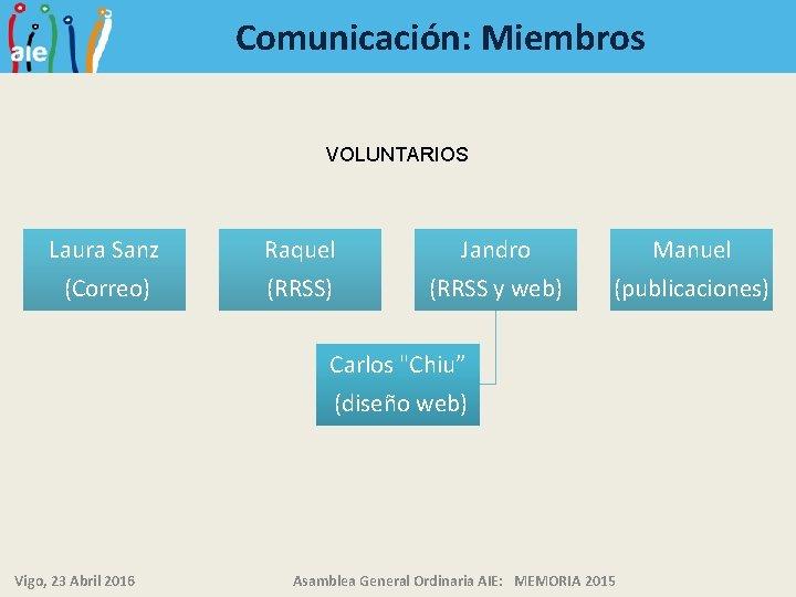Comunicación: Miembros VOLUNTARIOS Laura Sanz Raquel Jandro Manuel (Correo) (RRSS y web) (publicaciones) Carlos