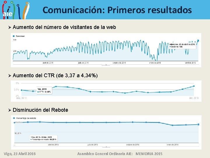 Comunicación: Primeros resultados Ø Aumento del número de visitantes de la web Ø Aumento