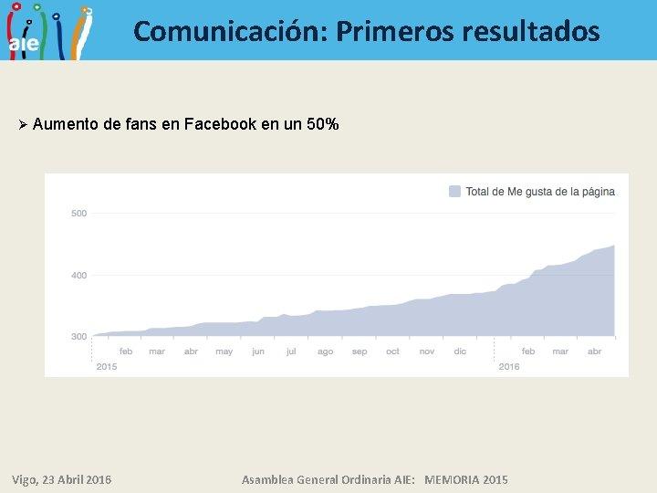Comunicación: Primeros resultados Ø Aumento de fans en Facebook en un 50% Vigo, 23