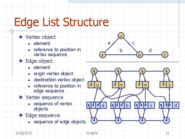 Edge List Structure u Vertex object n n a element reference to position in