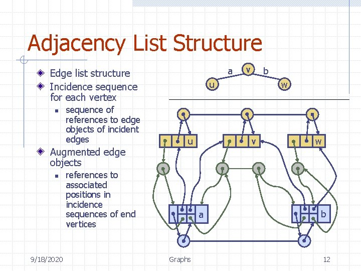 Adjacency List Structure a Edge list structure Incidence sequence for each vertex n sequence