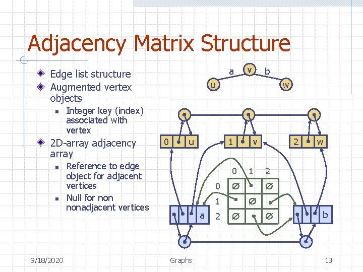 Adjacency Matrix Structure a Edge list structure Augmented vertex objects n n 9/18/2020 b
