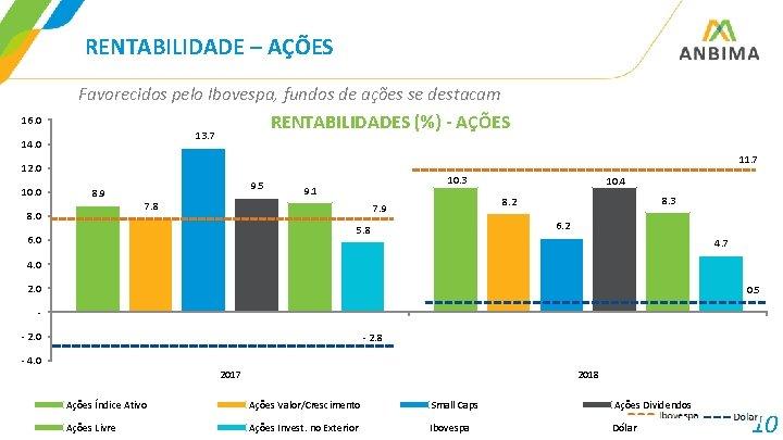 RENTABILIDADE – AÇÕES Favorecidos pelo Ibovespa, fundos de ações se destacam RENTABILIDADES (%) -