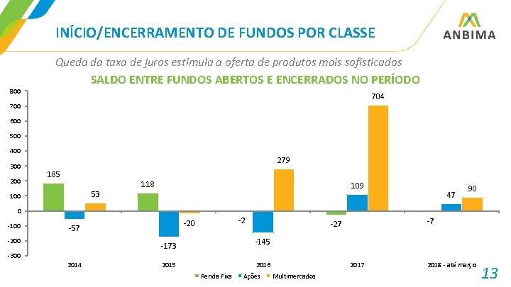 INÍCIO/ENCERRAMENTO DE FUNDOS POR CLASSE Queda da taxa de juros estimula a oferta de