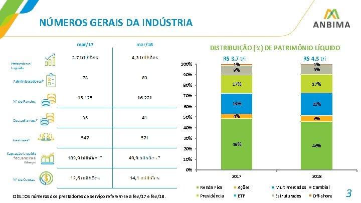 NÚMEROS GERAIS DA INDÚSTRIA DISTRIBUIÇÃO (%) DE PATRIMÔNIO LÍQUIDO R$ 3, 7 tri 100%