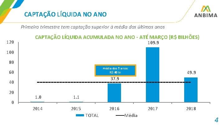 CAPTAÇÃO LÍQUIDA NO ANO Primeiro trimestre tem captação superior à média dos últimos anos