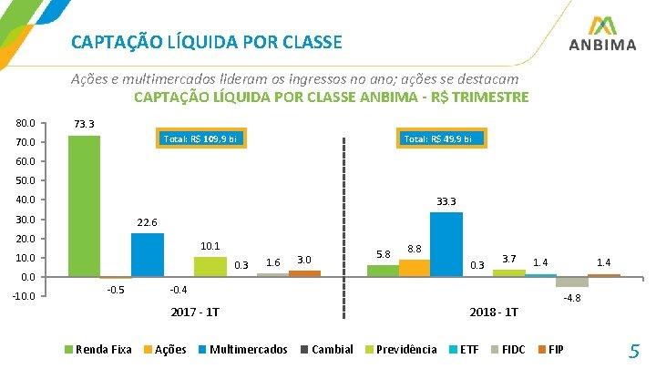 CAPTAÇÃO LÍQUIDA POR CLASSE Ações e multimercados lideram os ingressos no ano; ações se