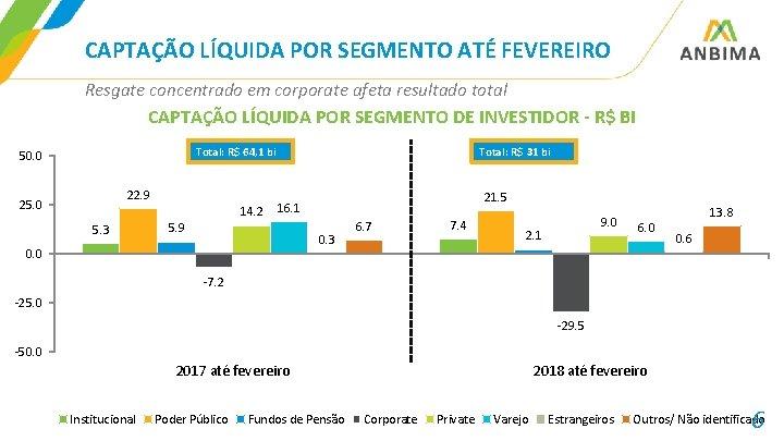 CAPTAÇÃO LÍQUIDA POR SEGMENTO ATÉ FEVEREIRO Resgate concentrado em corporate afeta resultado total CAPTAÇÃO