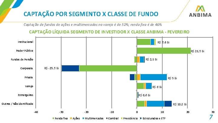 CAPTAÇÃO POR SEGMENTO X CLASSE DE FUNDO Captação de fundos de ações e multimercados