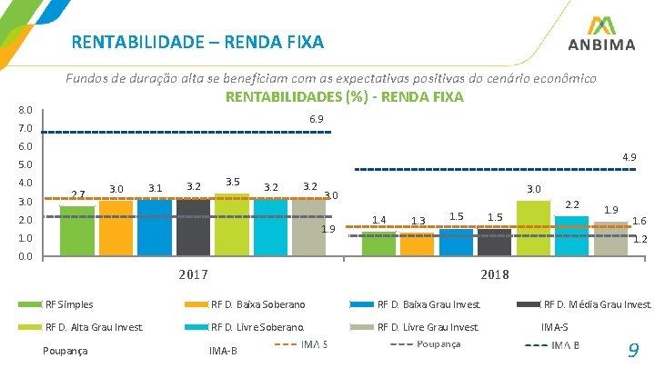 RENTABILIDADE – RENDA FIXA Fundos de duração alta se beneficiam com as expectativas positivas