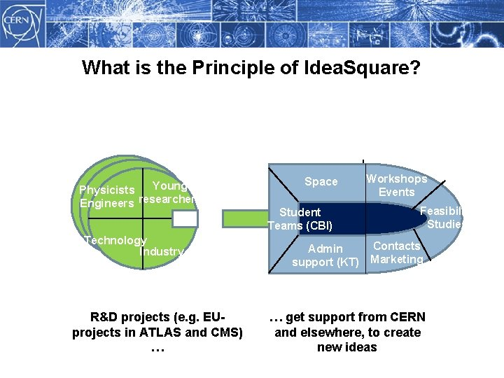 What is the Principle of Idea. Square? Young Physicists Engineers researchers Technology Industry R&D