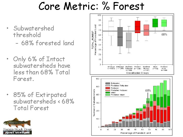 Core Metric: % Forest • Subwatershed threshold – 68% forested land 68% • Only
