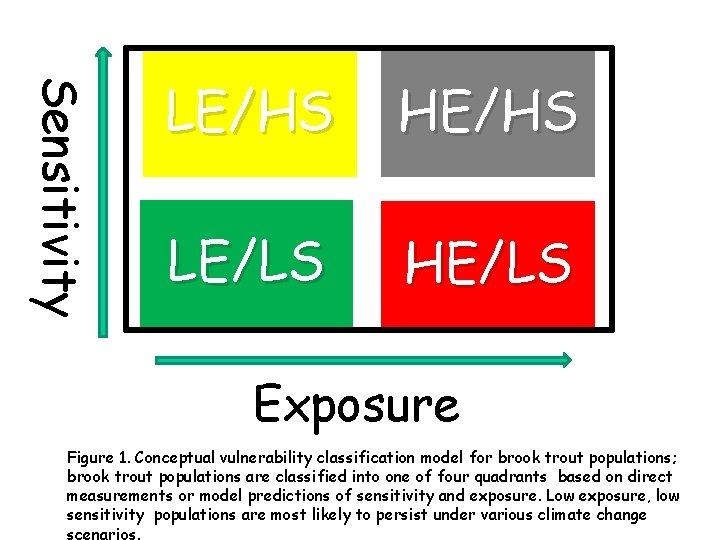 Sensitivity LE/HS HE/HS LE/LS HE/LS Exposure Figure 1. Conceptual vulnerability classification model for brook