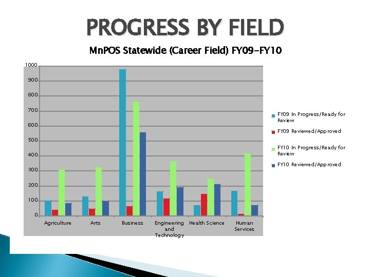 PROGRESS BY FIELD Mn. POS Statewide (Career Field) FY 09 -FY 10 1000 900