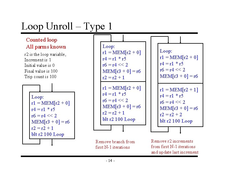 Loop Unroll – Type 1 Counted loop All parms known r 2 is the