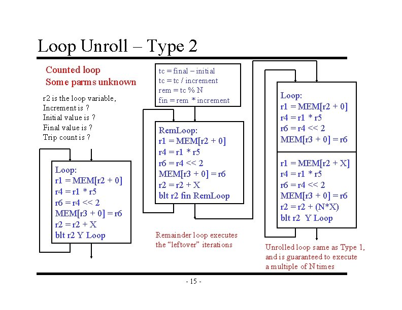 Loop Unroll – Type 2 Counted loop Some parms unknown r 2 is the