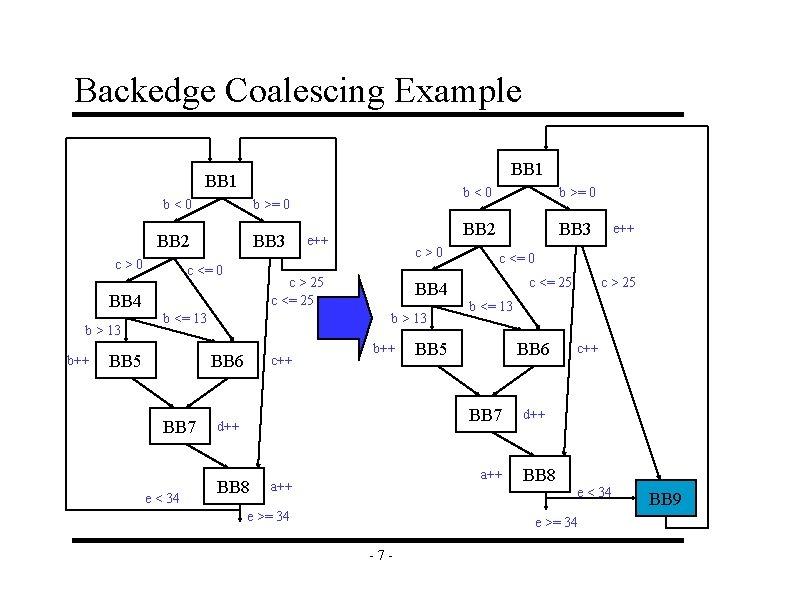Backedge Coalescing Example BB 1 b<0 b >= 0 BB 2 BB 3 c>0