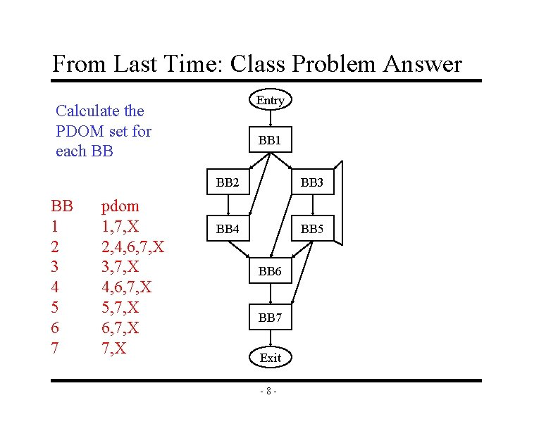From Last Time: Class Problem Answer Entry Calculate the PDOM set for each BB