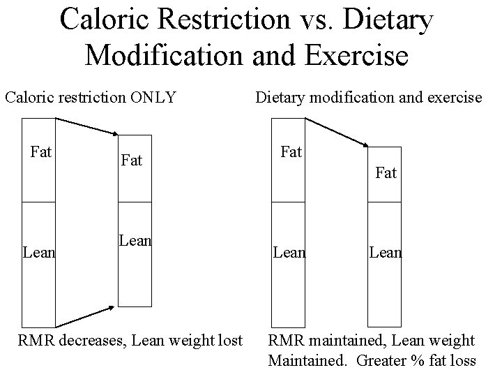 Caloric Restriction vs. Dietary Modification and Exercise Caloric restriction ONLY Fat Lean RMR decreases,