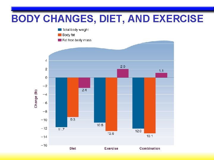BODY CHANGES, DIET, AND EXERCISE