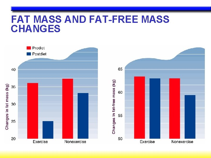 FAT MASS AND FAT-FREE MASS CHANGES