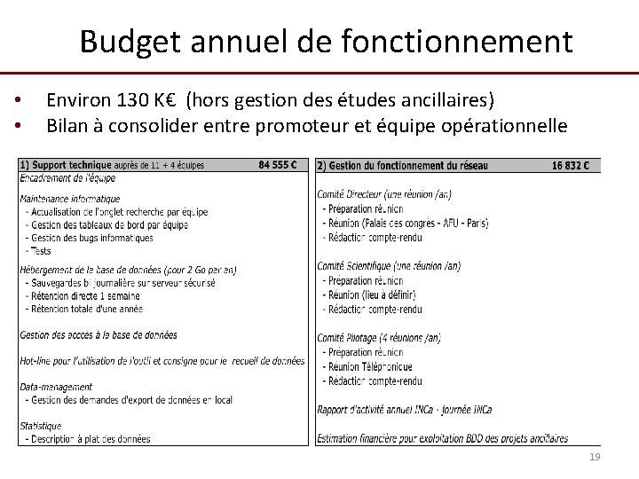 Budget annuel de fonctionnement • • Environ 130 K€ (hors gestion des études ancillaires)