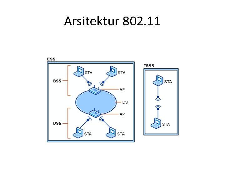 Arsitektur 802. 11
