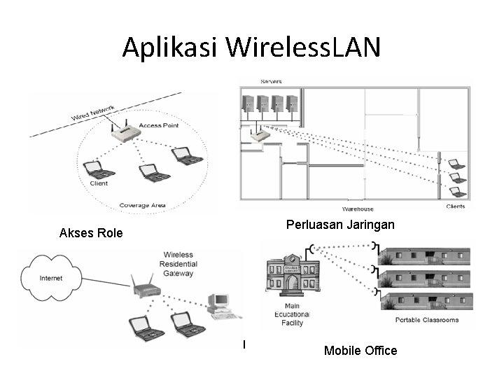 Aplikasi Wireless. LAN Akses Role Perluasan Jaringan Mobile Office